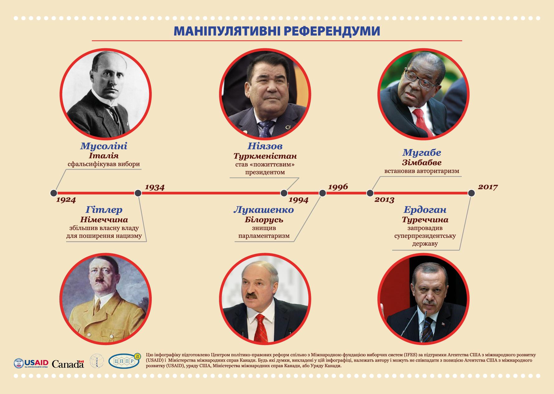Инфографика 2 - Референдум
