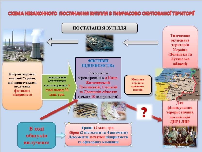 Аваков: Разоблачена угольная схема сына экс-губернатора Донетчины
