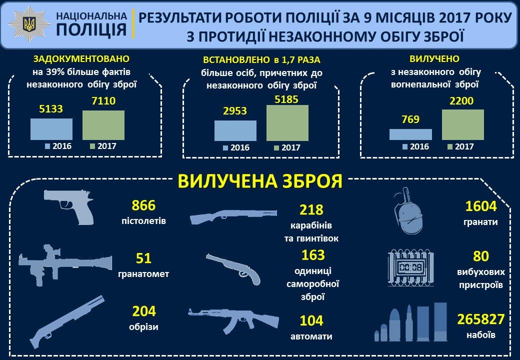За 2017 год полиция изъяла 2,2 тыс единиц оружия: инфографика
