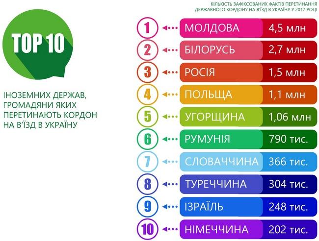 Сколько россиян въехали в Украину за 2017 год: инфографика