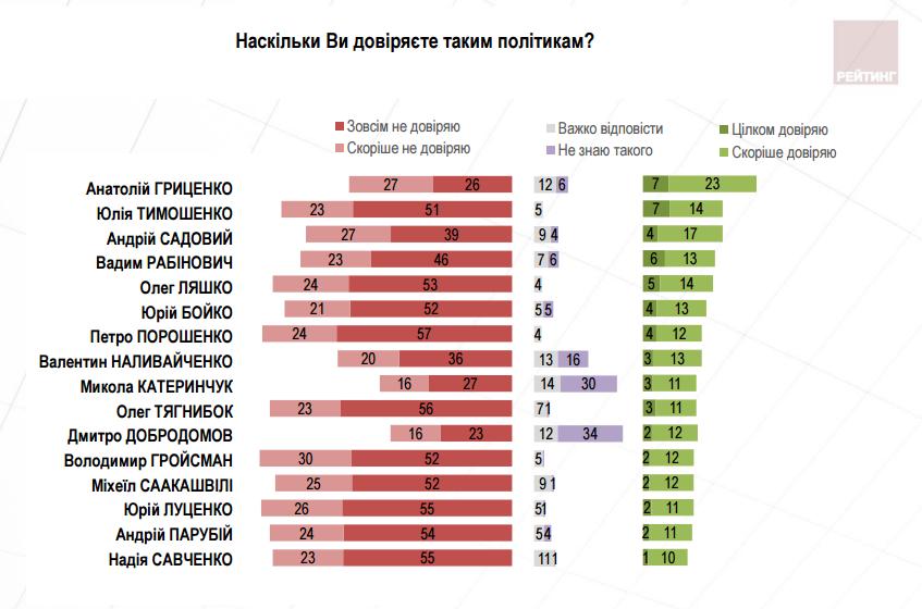 Каким политикам украинцы доверяют больше всего: соцопрос Рейтинга