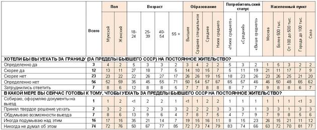 Молодые россияне подумывают об эмиграции - опрос