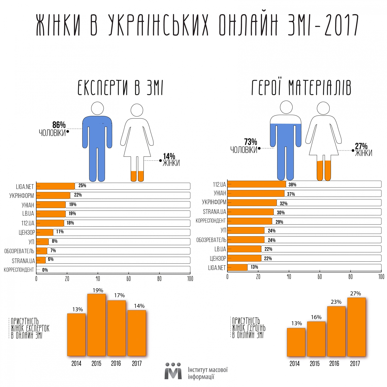В украинских СМИ стало меньше женщин-экспертов - исследование
