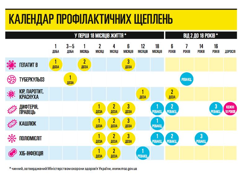МОЗ: вгосударстве Украина зарегистрировали 5-й случай столбняка среди детей в2015г.