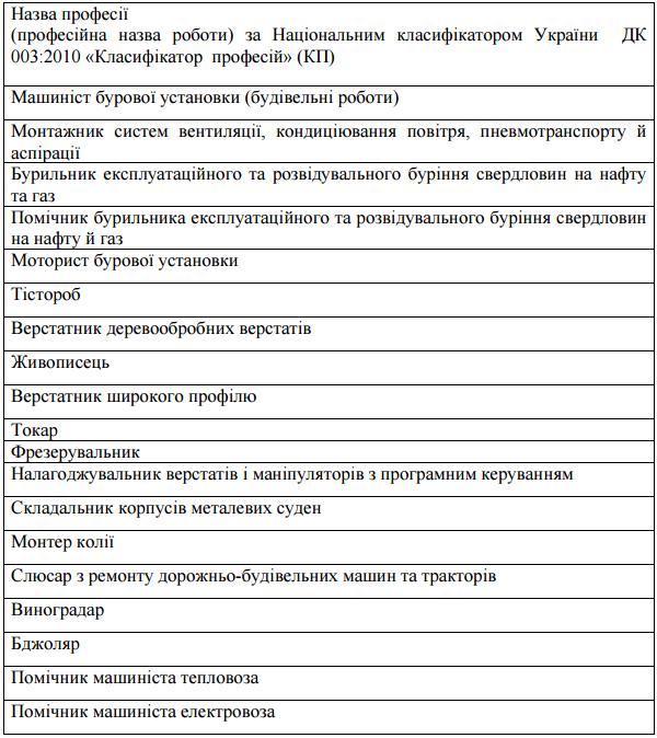 Кабмин утвердил перечень из 19 приоритетных профессий