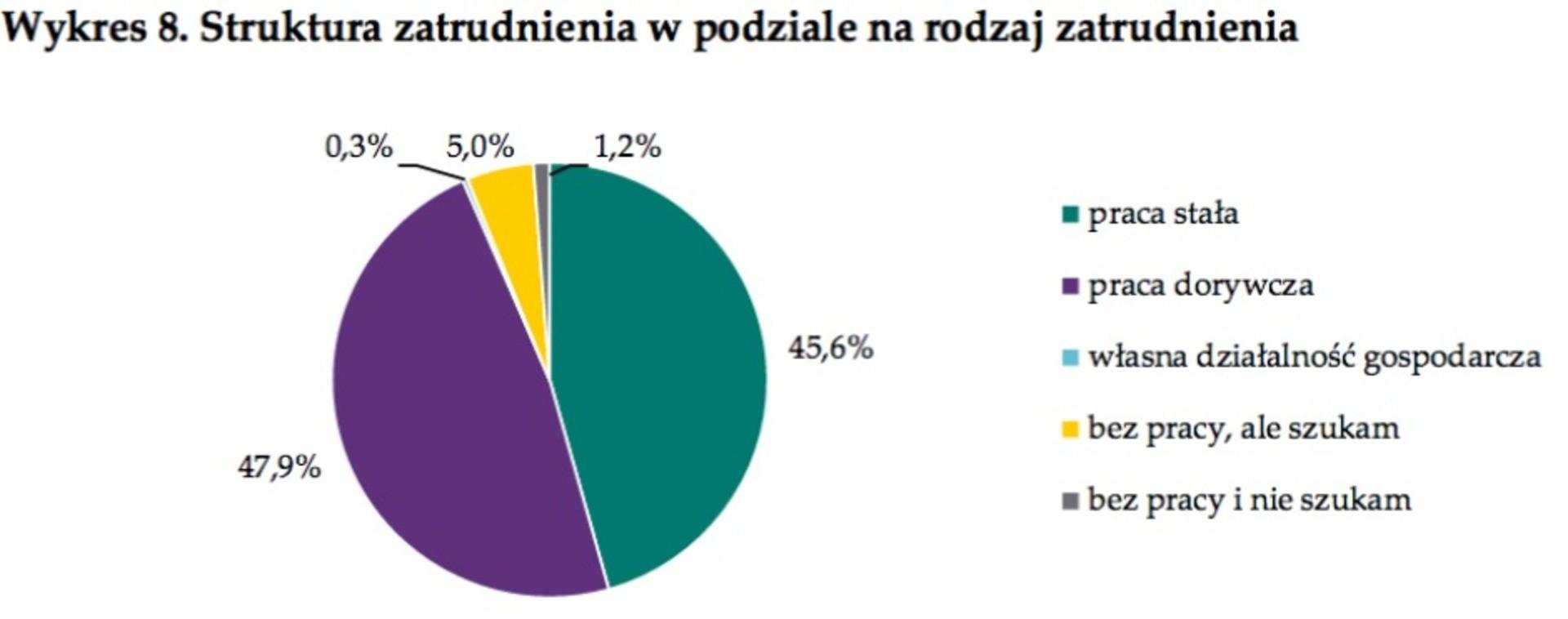 За последние годы эмиграция украинцев в Польшу возросла вдвое