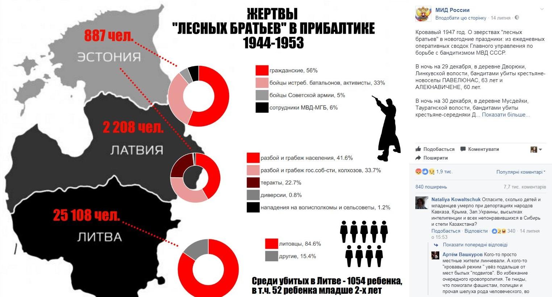МИД РФ обвиняет Литву в фальсификации истории советского периода