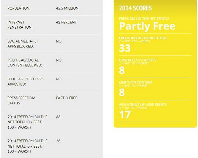 """Рейтинг свободы интернета: Украина - """"частично свободная"""" страна"""