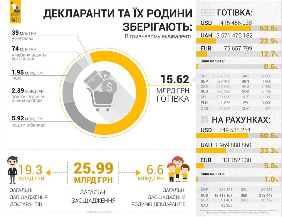 Где хранят деньги украинские чиновники: графика