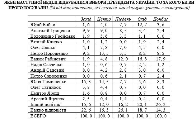 Тимошенко впереди Порошенко: президентский опрос на декабрь-2017