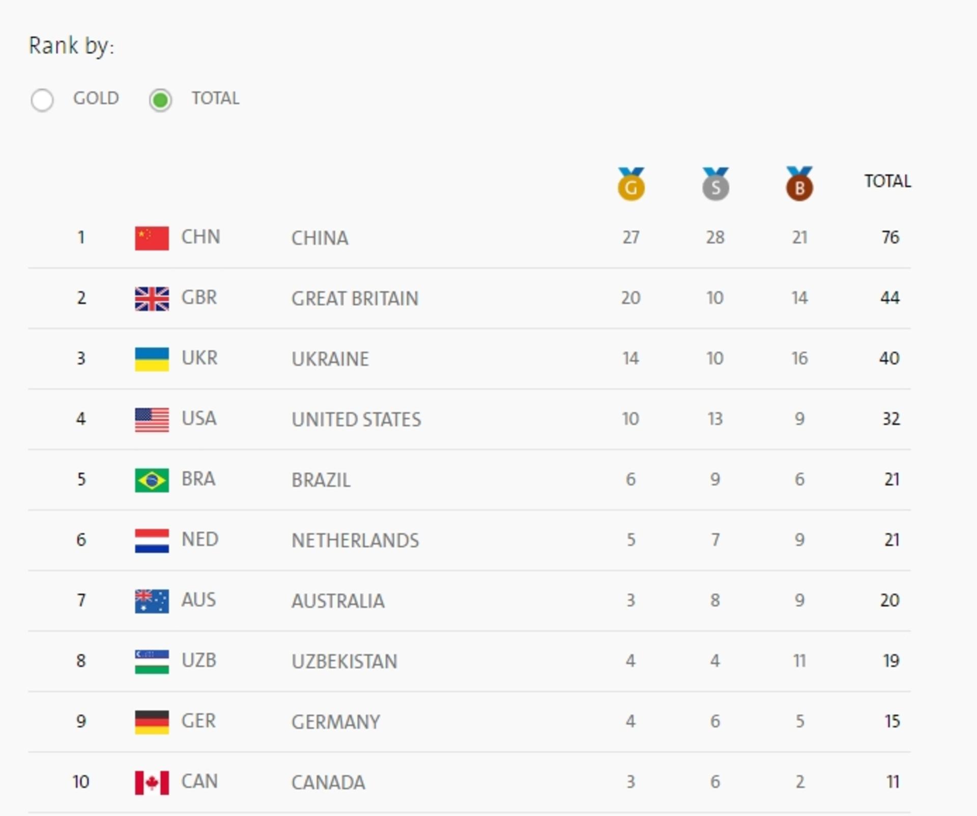 Паралимпиада в Рио: Украина завоевала 40-ю медаль