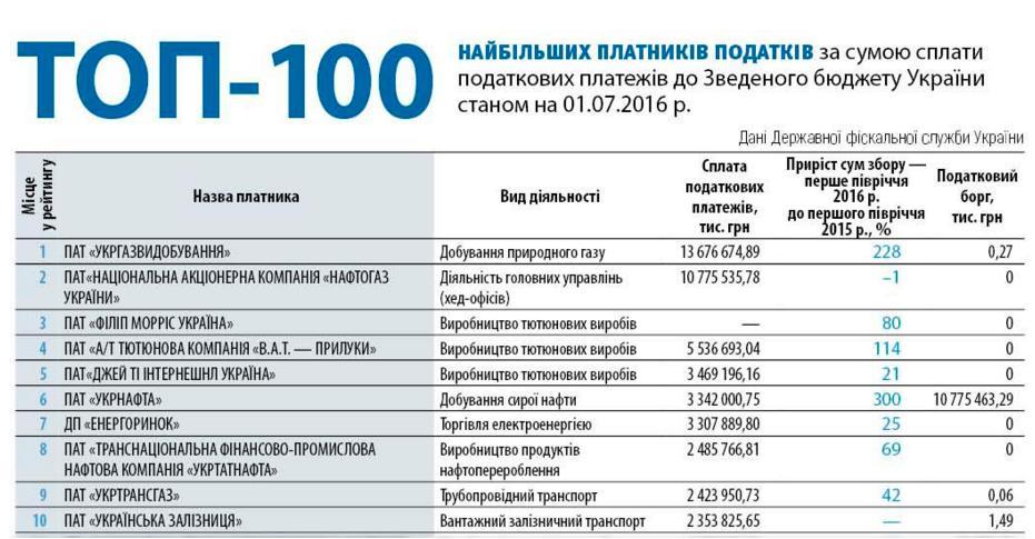 ГФС назвала ТОП-10 компаний-налогоплательщиков