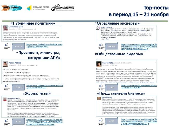 3314f5ec08430eb16b3989cc6e13c4dc Лидеры мнений украинского Facebook: что обсуждается больше всего