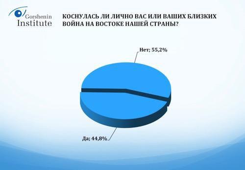 Война в Донбассе коснулась почти 43% украинцев - опрос