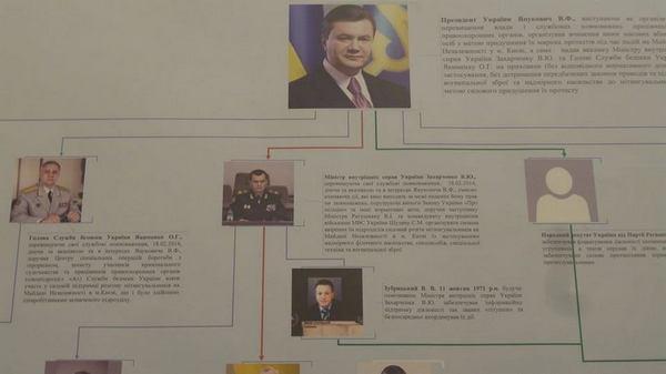 ГПУ показала схему организации убийств на Майдане в феврале