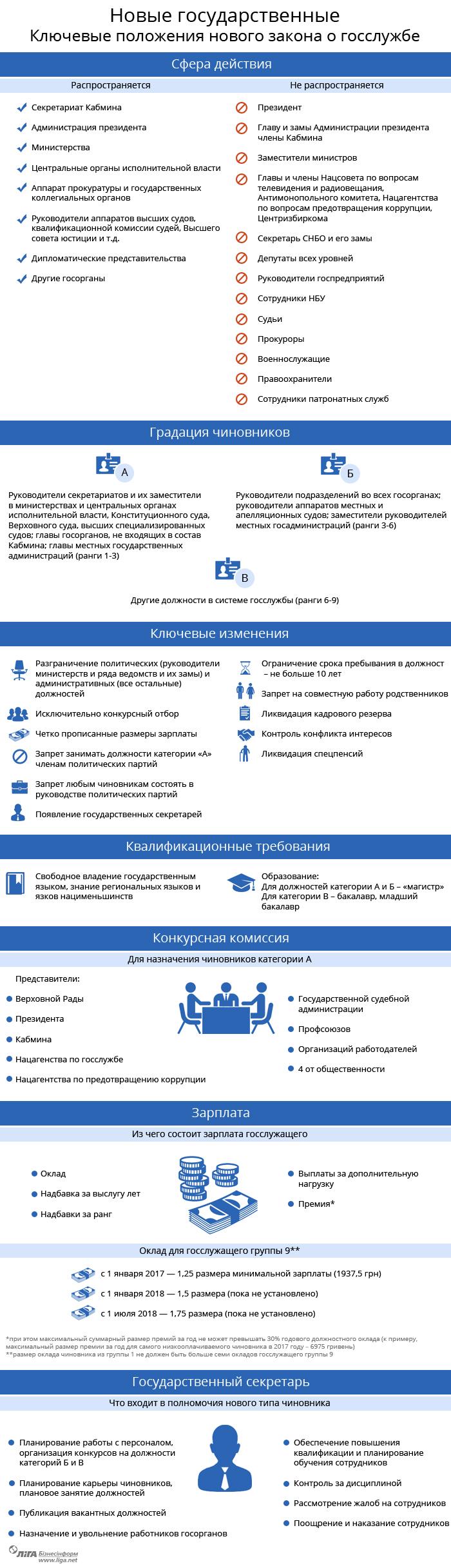 Закон о госслужбе россии новое в 2018 году