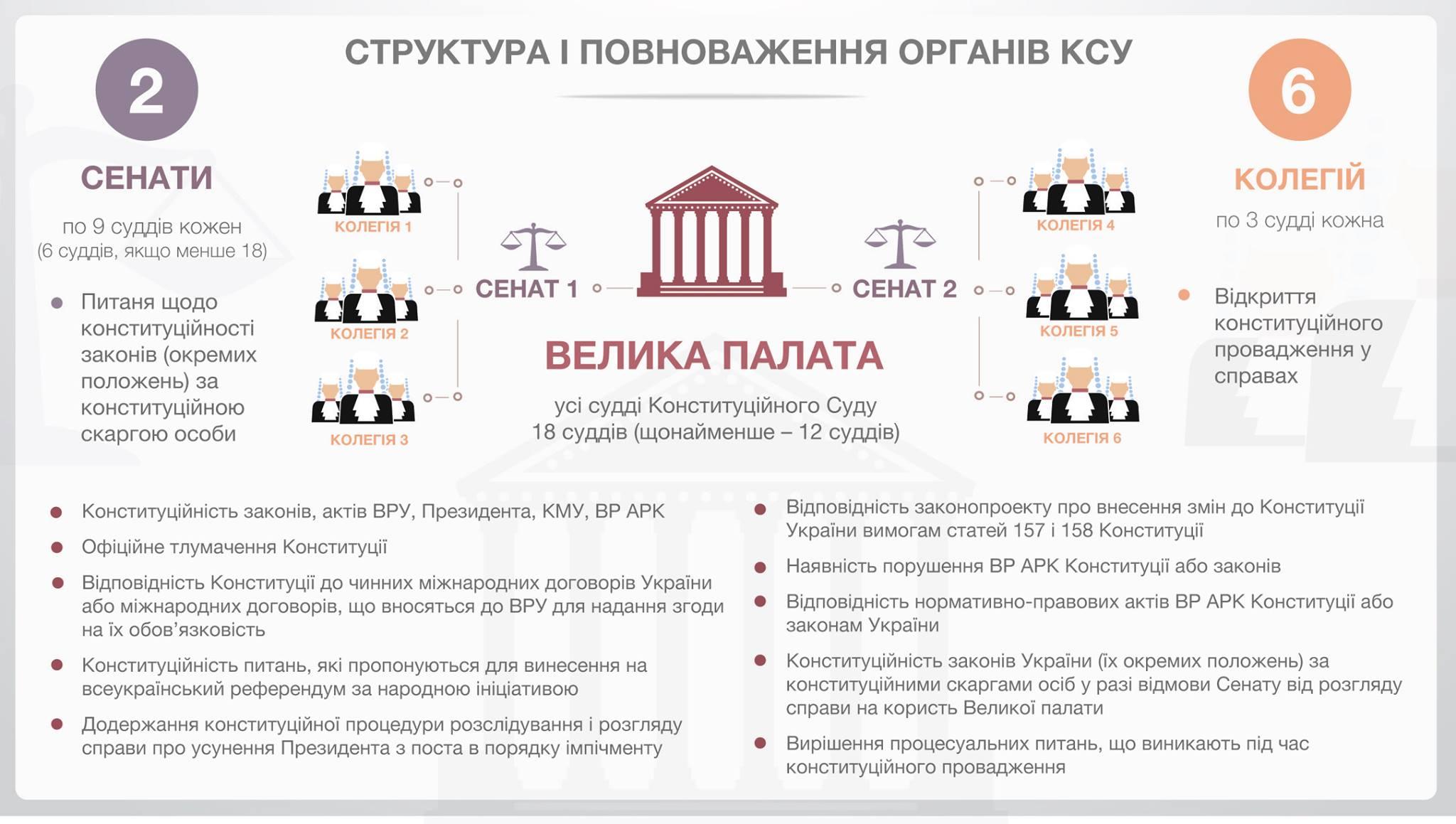 Рада взялась за реформу Конституционного суда