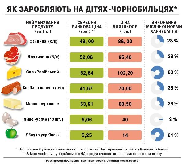 Друзья президента зарабатывают на детях-чернобыльцах, - СМИ