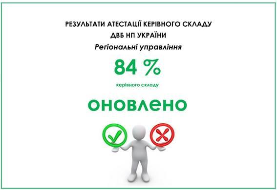 Полиция обновила 87,5% руководства отдела внутренней безопасности