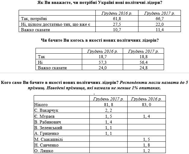 Опрос: 67% украинцев хотят видеть новые лица в политике