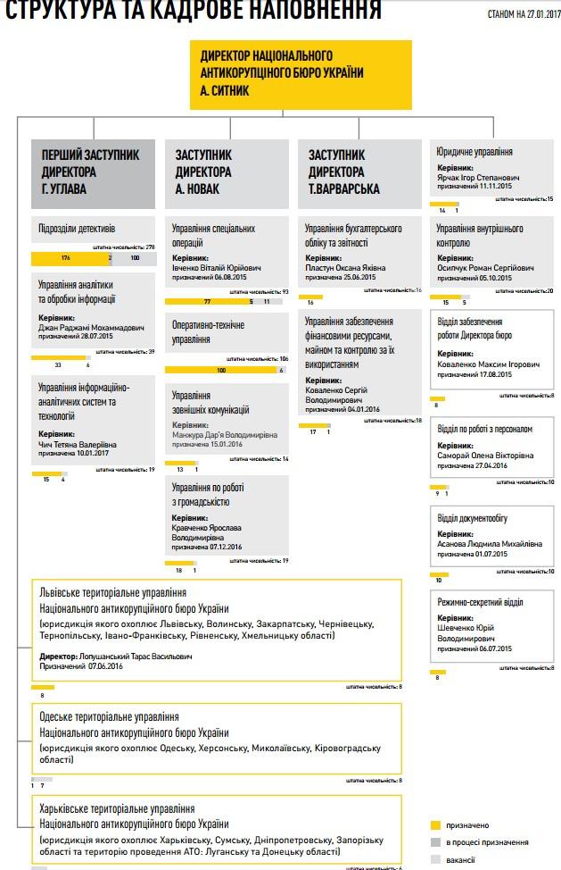 НАБУ инфографикой показало результаты своей работы