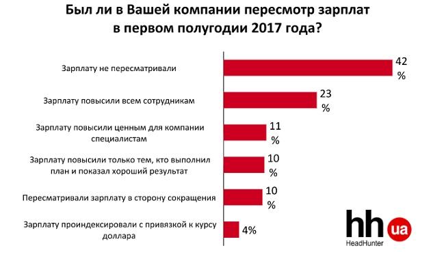 ВГосстате назвали тройку самых высокооплачиваемых профессий вгосударстве Украина