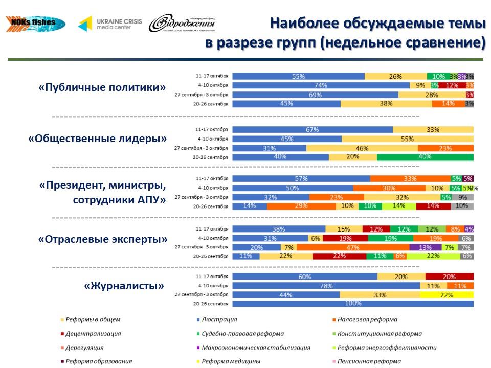 Лидеры мнений в украинском Facebook обсуждают коррупцию и налоги