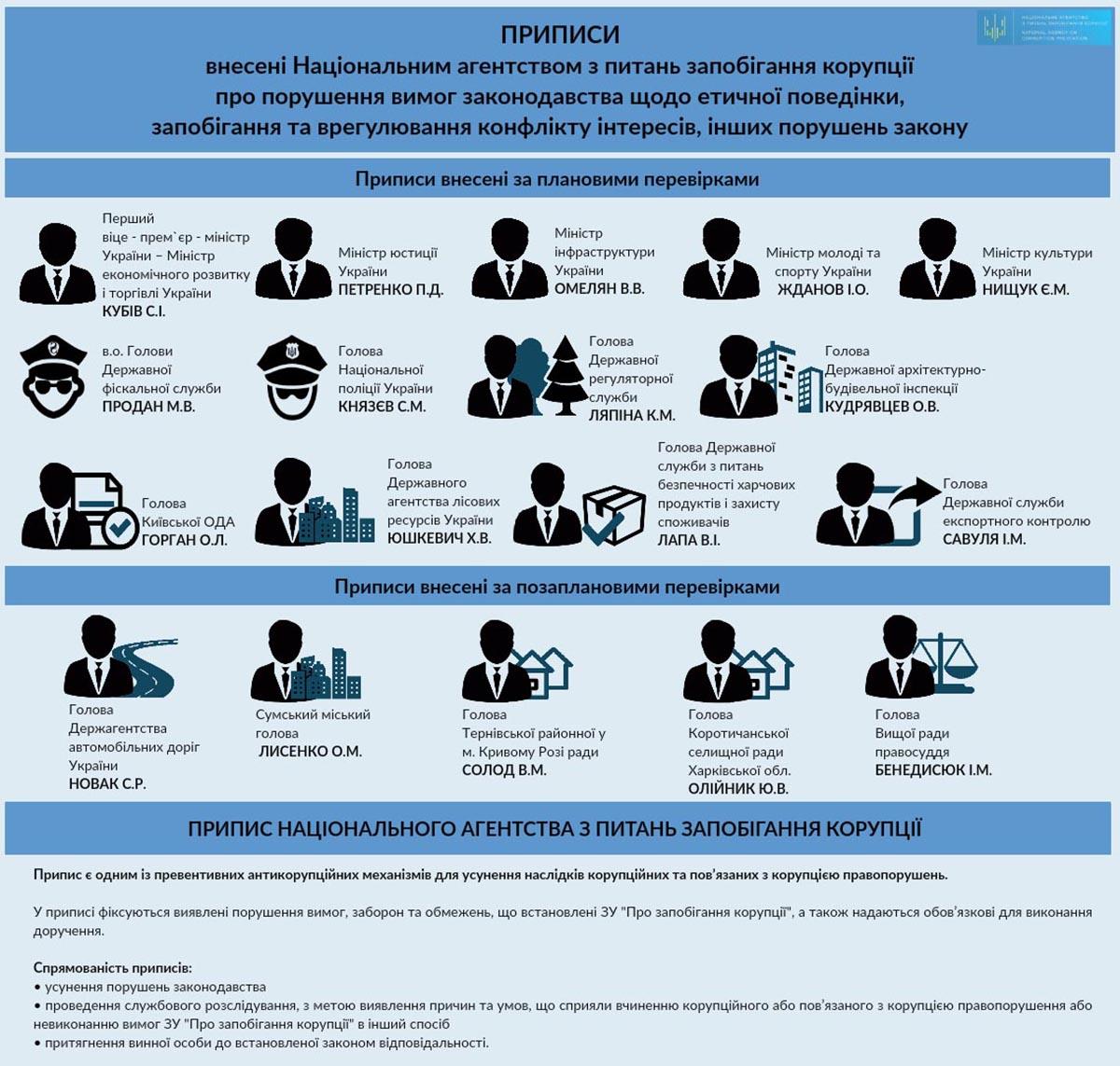 НАПК внесло предписания пятерым министрам: инфографика