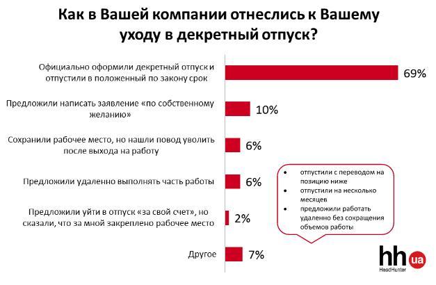 Каждой десятой беременной украинке предлагали уволиться - опрос