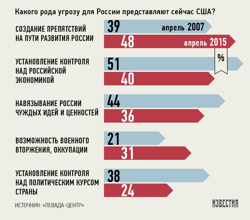 Почти 60% россиян считают, что США угрожают РФ - опрос