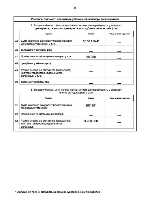За прошлый год Турчинов получил более 1,5 млн грн - декларация