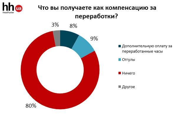 Как часто украинцы задерживаются на работе - опрос
