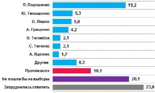 Президентские предпочтения украинцев на стороне Порошенко - опрос