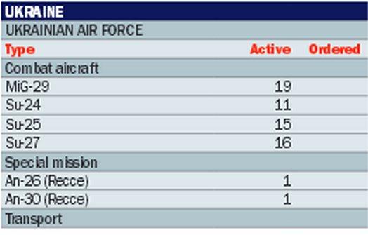 За год Украина потеряла почти половину военной авиации