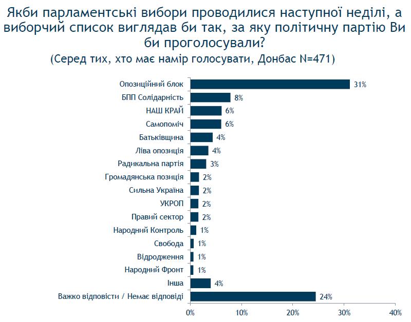 На досрочных выборах в Раду прошли бы 7 партий - опрос
