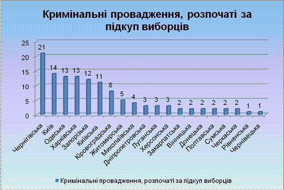 За время парламентских выборов открыто 403 уголовных производства