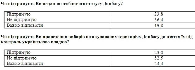 Украинцы против особого статуса и выборов для Донбасса - опрос