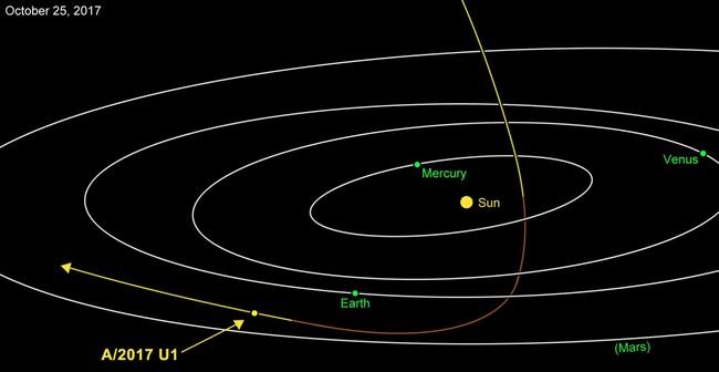 Проект Лира: предложено лететь с парусом к межзвездному астероиду