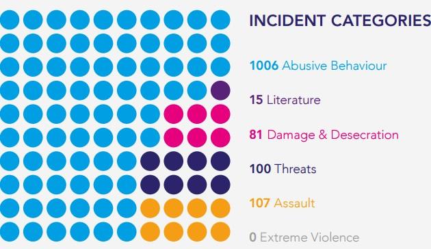 В Британии отмечается пик антисемитизма: инфографика