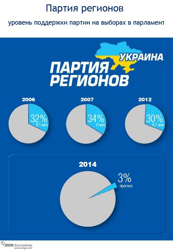 ПР выступает за конституционную реформу и решение языкового вопроса - Ефремов - Цензор.НЕТ 2351