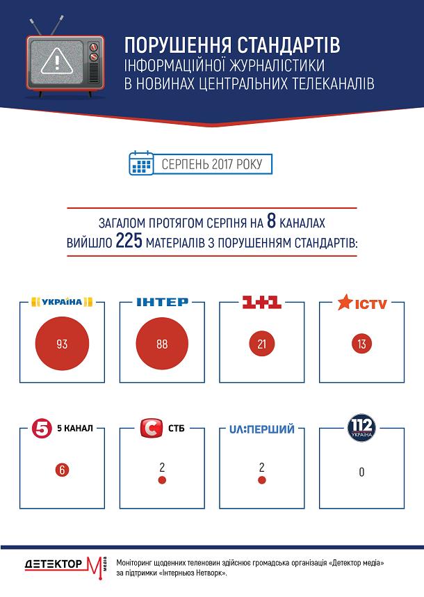 Детектор медиа: ТК Интер и Украина лидируют по количеству джинсы