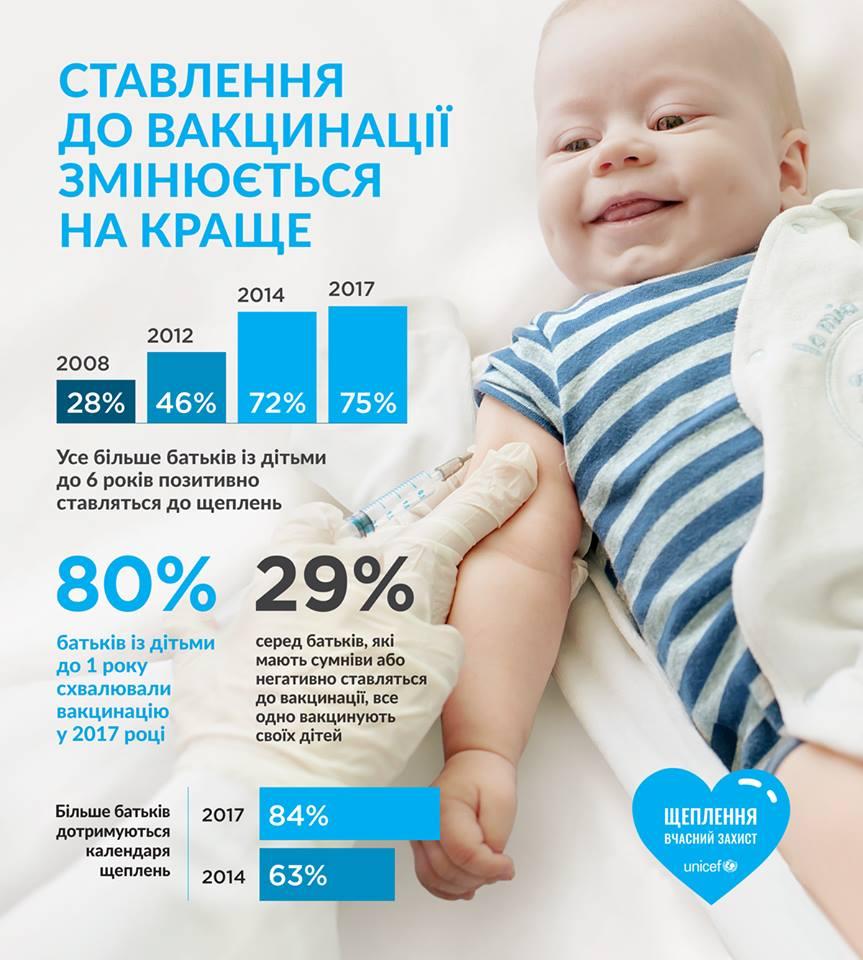 Отношение родителей к иммунизации улучшается: инфографика ООН