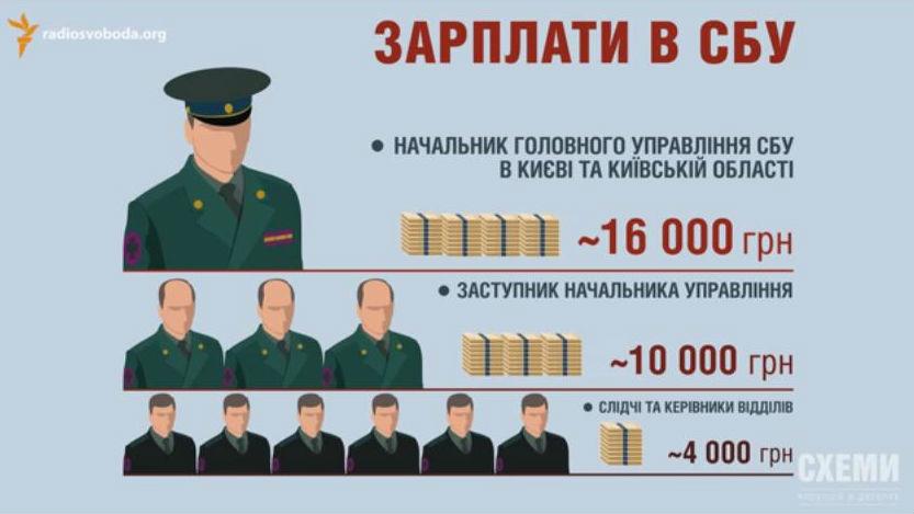 Журналисты узнали зарплаты в СБУ и сняли авто сотрудников: видео