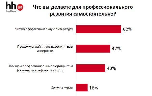 Профессиональный рост: украинцы назвали три оптимальных способа