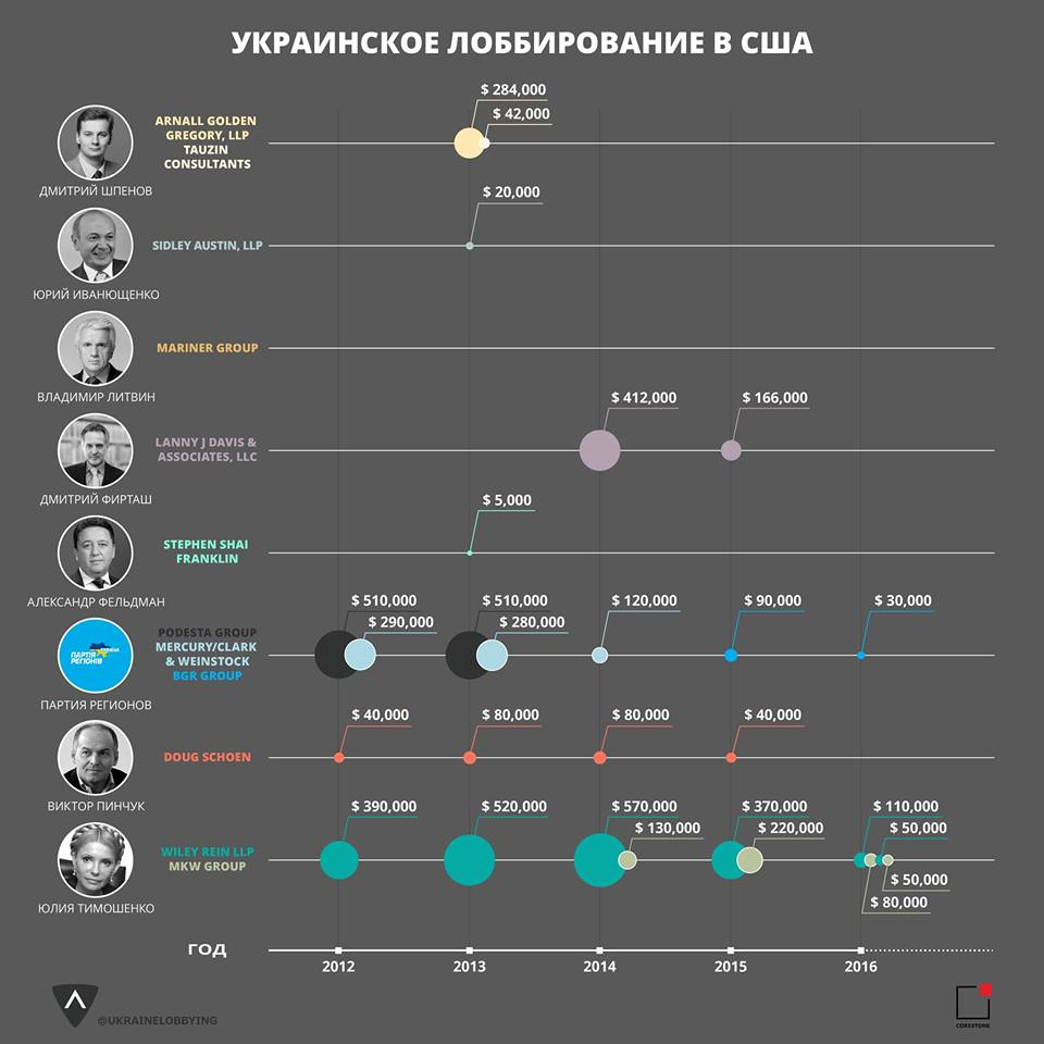 Украинские клиенты лоббистских компаний в Вашингтоне
