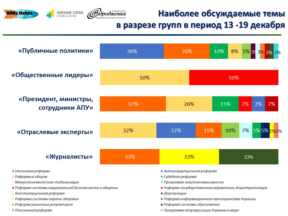 Рейтинг реформ по группам (13-19.12).jpg