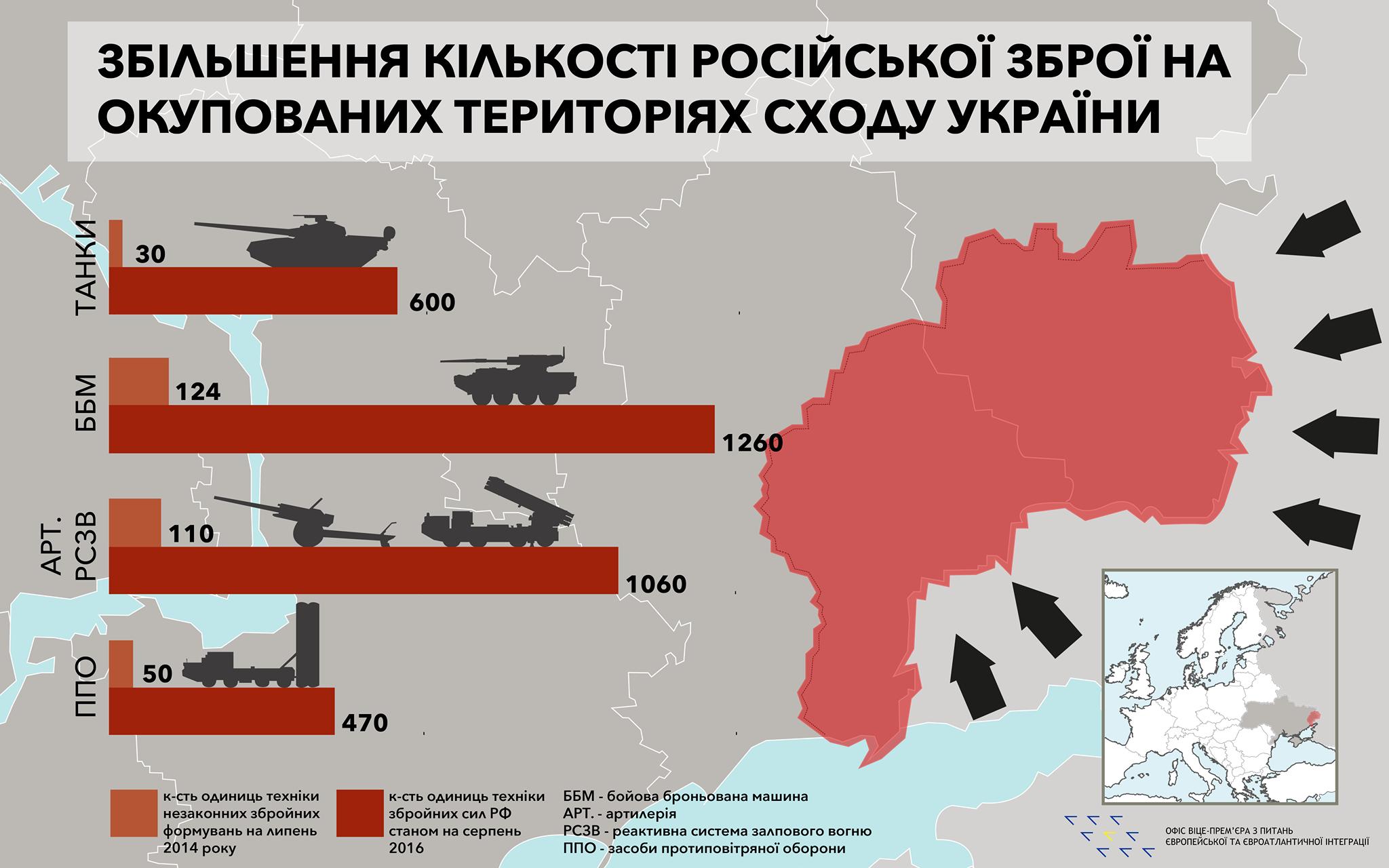 Кремль в 10 раз увеличил количество военной техники в Донбассе