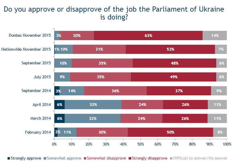 Избиратели очень недовольны Порошенко, Яценюком и Радой - опрос
