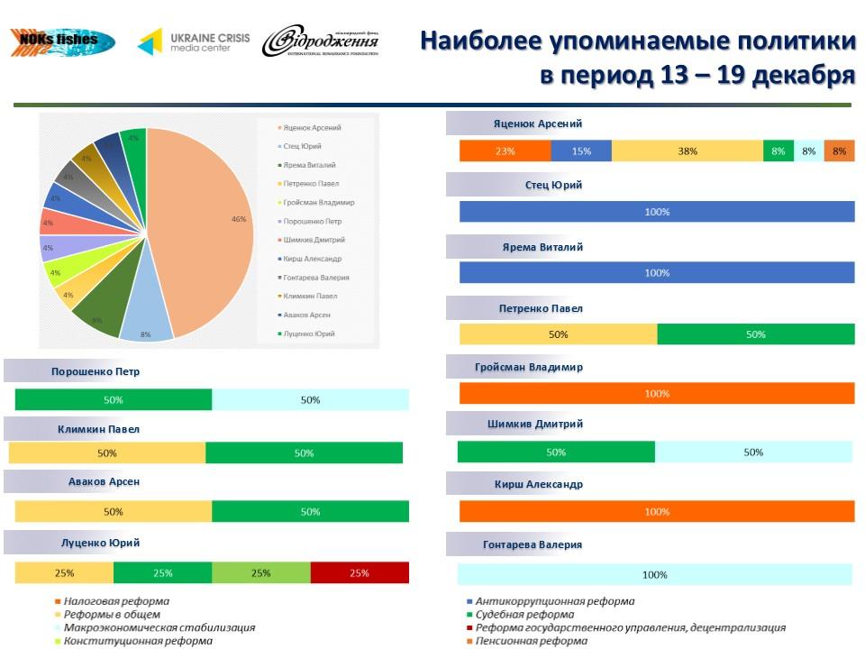 Тор-политики (13-19.12).jpg