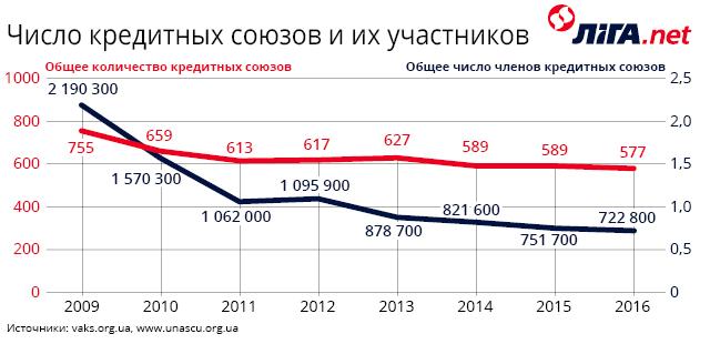 Изменение числа кредитных союзов в Украине, 2009-2016